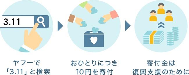 今年はYahoo!JAPANかLINEで「3.11」の検索をお願いいたします!